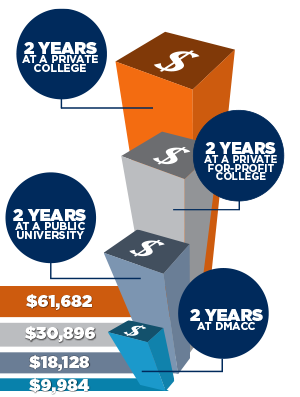 Compare DMACC's tuition to other colleges