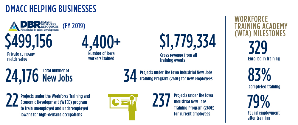 DMACC Helping Businesses. DBR (FY 2019). $499,156 Private Company match value. 4,400+Number of Iowa workers trained. $1,779,334 Gross revenue from all training events. 24,176 Total number of New Jobs. 34 projects under the Iowa Industrial New Jobs Training Program (260F) for current employees. 22 projects under the Workforce Training and Economic Development (WTED) program to train unemployed and underemployed Iowans for high-demand occupations. 237 Projects under the Iowa Industrial New Jobs Training Program (260E) for current employees. Workforce Training Academy Milestones: 329 enrolled in training, 83% completed training, 79% found employment after training.