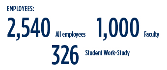 Employees: 2,540 all employees, 1,000 faculty, 326 student work-study