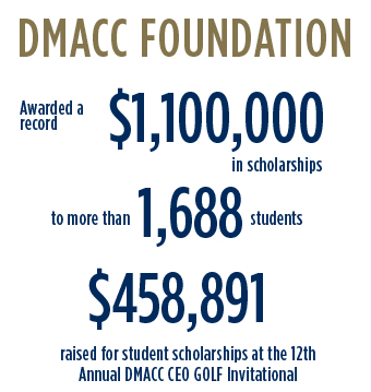 DMACc Foundation Awarded a record $1.1 million in scholarships, more than 1,688 students, raised $458,891 for student scholarships at the 12th annual DMACC Ceo Golf Inviatational