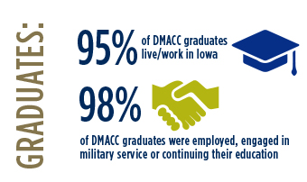 Graduates: 95% of DMACC Graduates live/work in Iowa. 98% of DMACC graduates were employed, engage in military service or continuing their education.