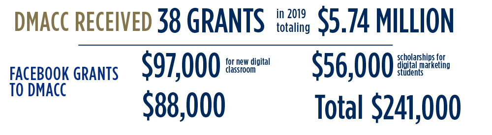 DMACC Received 38 grants in 2019 totalling $5.74 million. Facebook Grants to DMACC: $97,000 for new digital classroom, $56,000 scholarships for digital marketing students. Total: $241,000