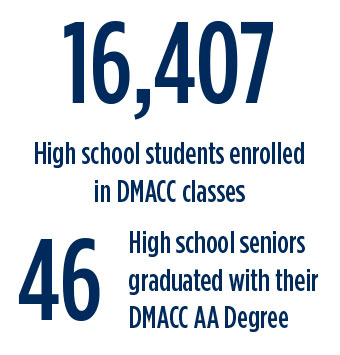 16,407 High school students enrolled in DMACC classes. 46 High School seniors graduated with their DMACC AA Degree.