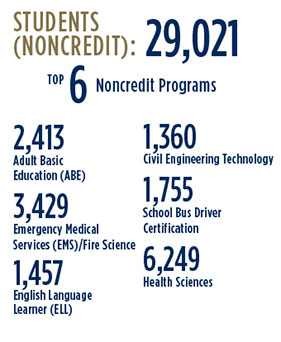 Students (noncredit): 29,021. Top 6 noncredit programs: 2,413 Adult Basic Education (ABE); 3,429 Emergency Medical Services (EMS)/Fire Science; 1,457 English Language Learner; 1,360 Civil Engineering Technology; 1,755 School Bus Driver Certification; 6,249 Health Sciences