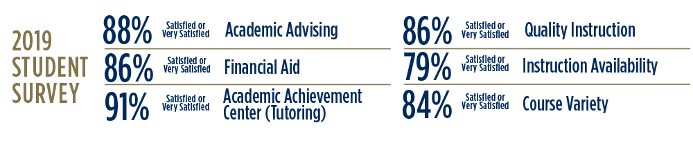 2019 Student Survey: 88% Satisfied or Very Satisfied with Academic Advising. 86% Satisfied or Very Satisfied with Financial Aid. 91% Satisfied or Very Satisfied with Academic Achievement Center (tutoring). 86% Satisfied or Very Satisfied with Quality Instruction. 79% Satisfied or Very Satisfied with Instruction Availability. 84% Satisfied or Very Satisfied with Course Variety.