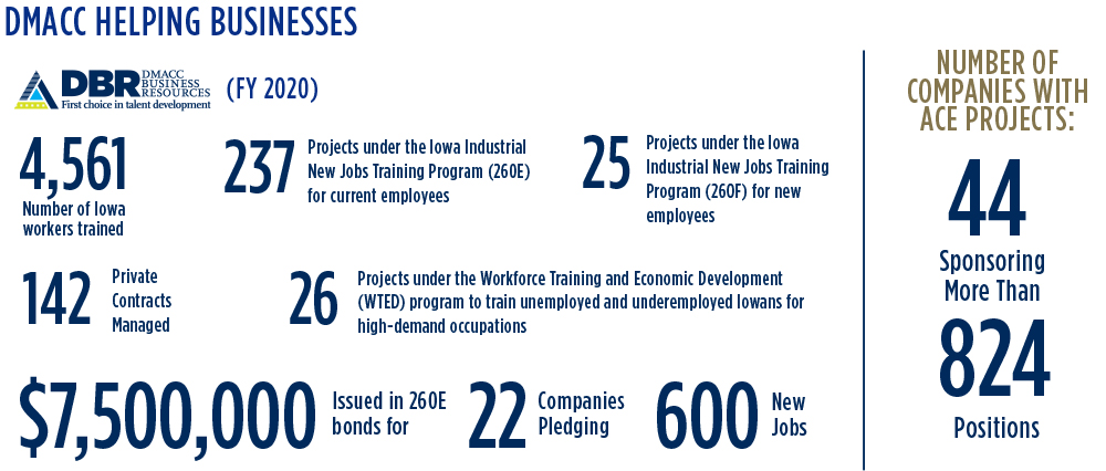 DMACC Helping Businesses. DBR (FY 2020). 4,561 Number of Iowa workers trainied. 237 Projects under the Iowa Industrial New Jobs Training Program (260E) for current employees,. 25 Projects under the Iowa Industrial new Jobs Traiing Program (260F) for new employees. 142 private contracts managed. 26 Projects under the Workforce Training and Economic Development (WTED) program to train unemployed and underemployed Iowans for high-demand occupations. $7,500,000 Issued in 260E bonds for 22 Companies Pledging 600 New Jobs. Number of Companies with ACE projects: 44 Sponsoring more than 824 positions.