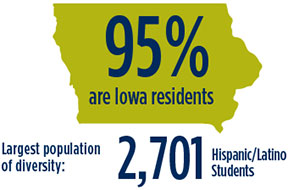 95% are Iowa Residents. Largest population of diversity 2,701 Hispanic/Latino Students
