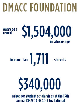 DMACC Foundation Awarded a record $1,504,000 million in scholarships, more than 1,711 students, raised $340,000 for student scholarships at the 13th annual DMACC CEO Golf Inviatational