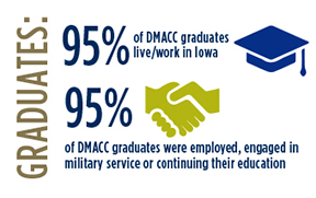 Graduates: 95% of DMACC Graduates live/work in Iowa. 95% of DMACC graduates were employed, engage in military service or continuing their education.
