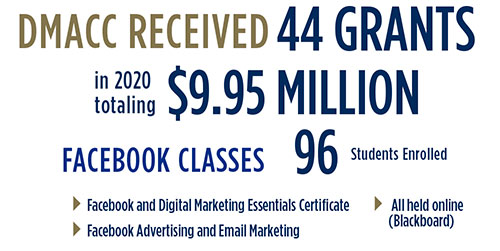 DMACC Received 44 Grants in 2020 totaling $9.95 million. Facebook Classes 96 Students Enrolled. Facebook and Digital Marketing Essentials Certificate, Facebook Advertising and Email Marketing, All held online (Blackboard)