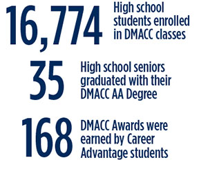 16,774 High school students enrolled in DMACC classes. 35 High School seniors graduated with their DMACC AA Degree. 168 DMACC Awards were earned by Career Advantage students