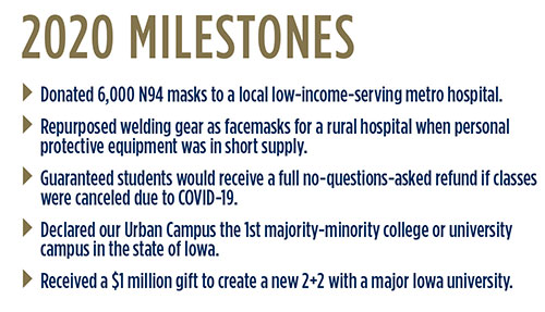 2020 Milestones. Dontated 6,000 N94 Masks to a local low-income serving metro hospital. Repurposed welding gear as facemasks for a rual hospital when personal protective equipment was in short supply. Guaranteed students would receive a full no-questions-asked refund if classes were canceled due to COVID-19. Declared our Urban Campus the 1st majority-minority college or university campus in the state of Iowa. Received a $1 million gift to create a new 2+2 with a major Iowa University.