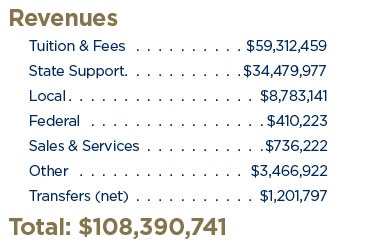 Revenues. Tuition & Fees: $59,312,459. State Support: $34,479,977. Local: $8,783,141. Federal: $410,223. Sales & Services: $736,222. Other: $3,466,922. Transfers (net): $1,201,797. Total: $108,390,741