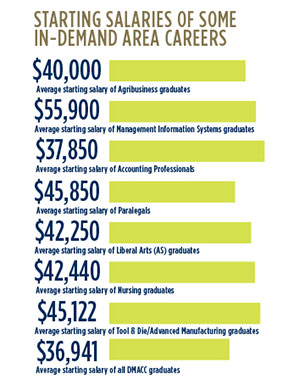 Average Starting Salaires of Some In-Demand Careers: $40,000 Agribusiness graduates; $55,900 MIS graduates; $37,850 Accounting Professionals; $45,850 Paralegals; $42,250 Liberal Arts (AS) graduates; $42,440 Nursing graduates; $45,122 Tool & Die/Advanced Mfg. graduates; $36,941 all DMACC graduates.