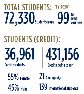 Total Students (FY 2020) 72,330 students from 99 Counties; Students (Credit): 36,961 Credit Students; 431,156 Credits being taken. 55% Female, 45% Male. 21 Average Age, 139 international students