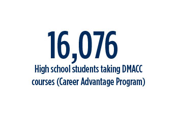 16, 076 High School Students taking DMACC Courses (Career Advantage)