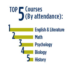 Top 5 Courses by attendance: English & Literature, Math, Psychology, Biology, History