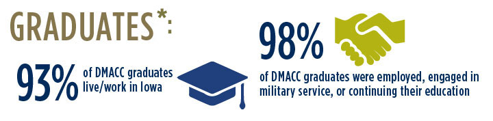 Graduates: 93% live/work in Iowa; 98% of DMACC grads were employed, engaged in military service or continuing their education