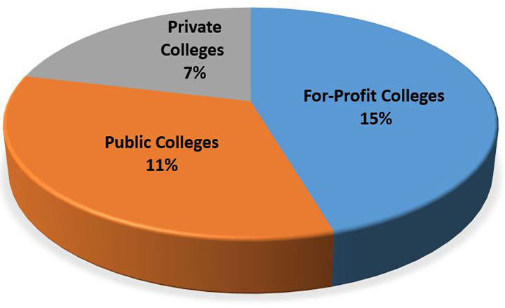 15% for profit, 11% public college, 7% private