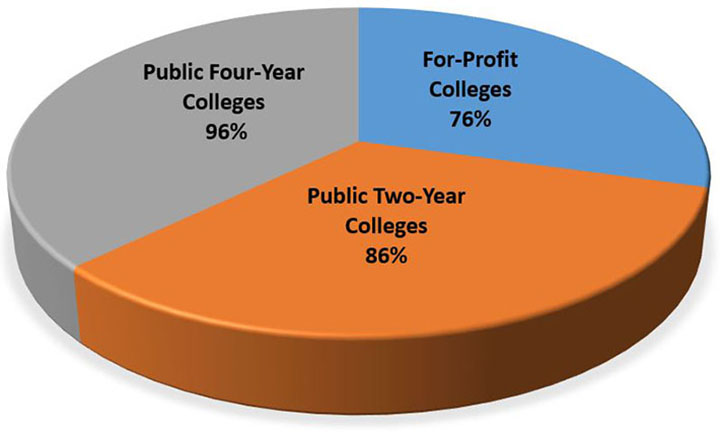 96% public 4-year, 76% for profit, 86% public 2-year